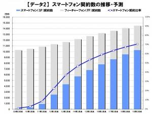 スマートフォン契約数の推移・予測