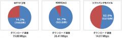 全国「道の駅」でのLTE接続率とダウンロード速度の平均値