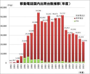 移動電話国内出荷台数推移(年度)