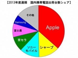 2013年度通期 国内携帯電話出荷台数シェア