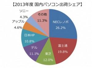 2013年度 国内パソコン出荷シェア