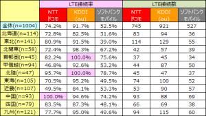エリア別「道の駅」でのLTE接続率とLTE接続数