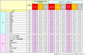 各地域/カテゴリーにおける全体平均ダウンロード速度