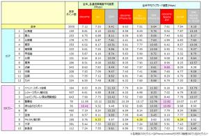 各地域/カテゴリーにおける全体平均アップロード速度