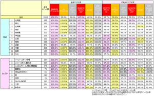 各地域/カテゴリーにおける全体およびLTE/4Gエリア化率