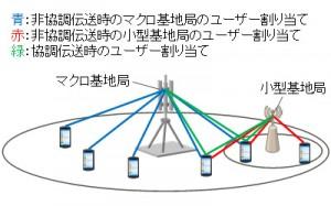 緑で表される協調伝送時の各ユーザーの割当率の合計をα、青と赤で表される非協調伝送時の各ユーザーの割当率の合計をそれぞれ1-αとする条件で高速演算アルゴリズムを適用することで、各ユーザーの割当率を正しく計算できる仕組み。そして割当率と受信信号品質から各ユーザーの通信速度を求め、その合計値によって基地局の設置の判定を行う。