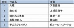 【総合ランキング】電子書籍ストアTOP5