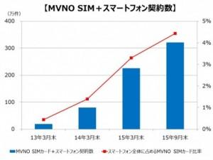 2015年度上期のSIMフリースマートフォン出荷台数_2