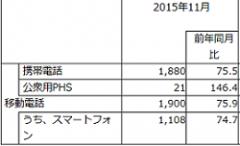 2015年11月移動電話国内出荷実績(出所:JEITA/CIAJ)