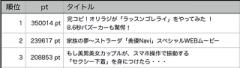 2015 年間 動画視聴回数 ランキング(TOP3)