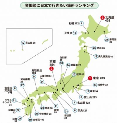 日本で行きたい場所ランキング