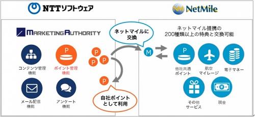 NTTソフトウェア、ネットマイル