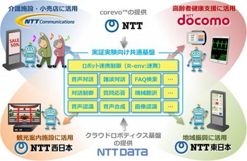 NTTコレボ