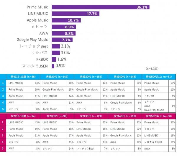 図表2. メインで利用している定額制音楽配信サービス