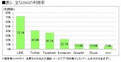 表2.主なSNSの利用率