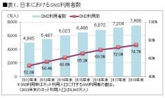 表1.日本おけるSNS利用者数