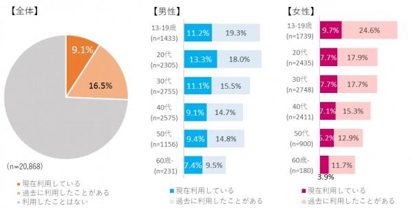 図表1. 定額制音楽配信サービスの利用率