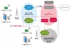 IIJによる「フルMVNO」サービス概念図