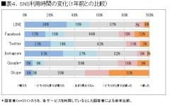 表4.SNS利用時間の変化(1年前との比較)