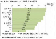 表5.海外で公衆無線LANサービスを利用した時の満足度