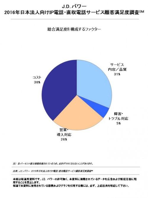 2016_jp_ip_phone_j_fn_chart_2