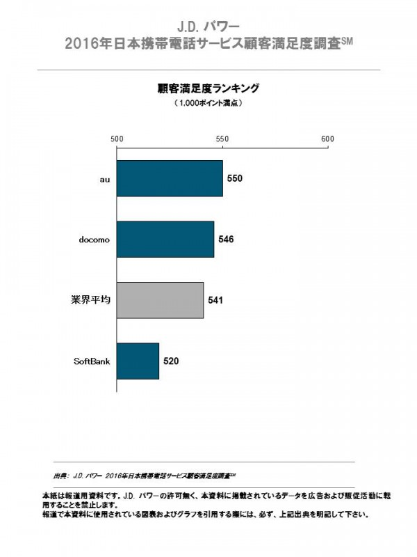 2016_jp_mobile_phone_service_fn_chart_1