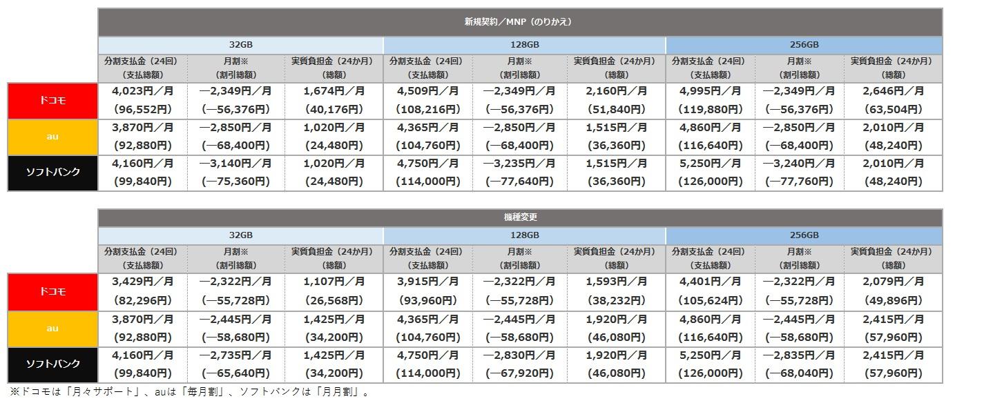 iPhone7Plus価格比較