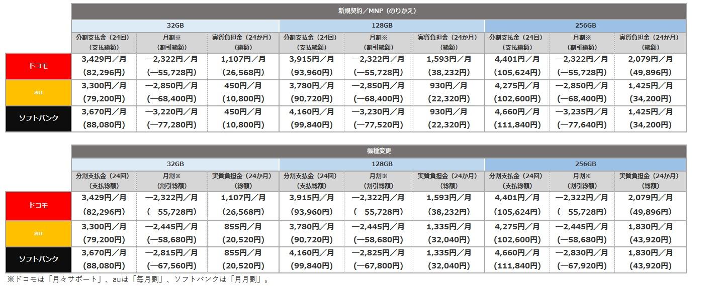 iPhone7価格比較