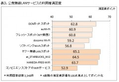 表3.公衆無線LANサービスの利用者満足度