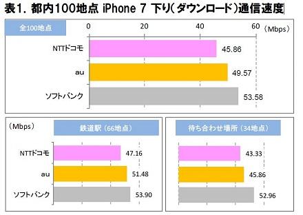 表1.都内100地点 iPhone 7 下り(ダウンロード)通信速度