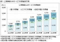 表1.公衆無線LANサービス利用者数予測