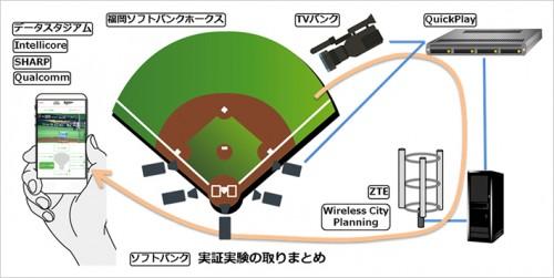 LTE-Broadcast