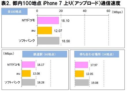 表2.都内100地点 iPhone 7 上り(アップロード)通信速度