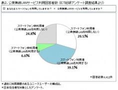 表2.公衆無線LANサービス利用回答者数