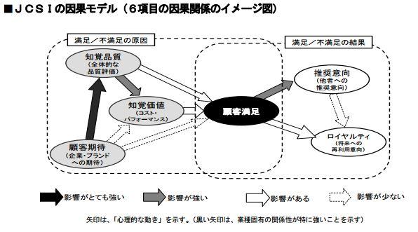 因果モデル