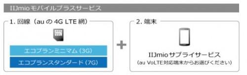 モバイルプラスサービス