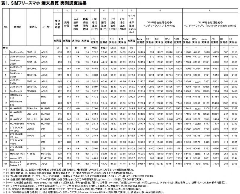 表1.SIMフリースマホ端末品質調査