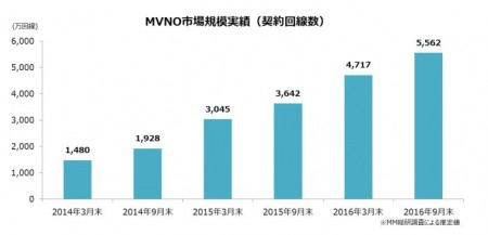 MVNO市場規模