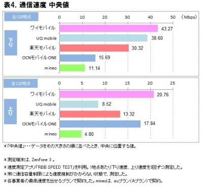 表4.格安スマホ速度調査(改)