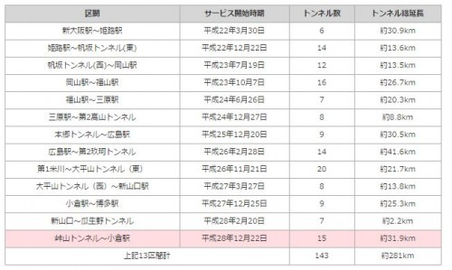 山陽新幹線サービス提供