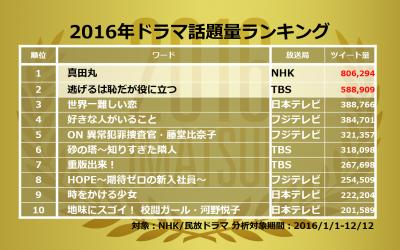 2016ドラマ