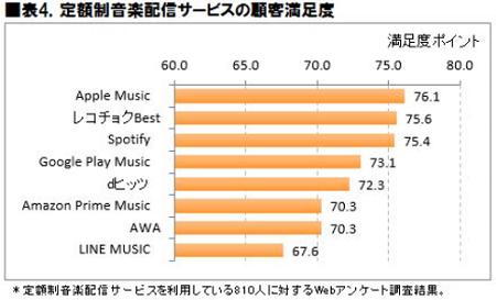表4.定額制音楽配信サービスの顧客満足度