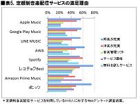 表5.定額制音楽配信サービスの満足理由