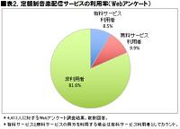 表2.定額制音楽配信サービスの利用率