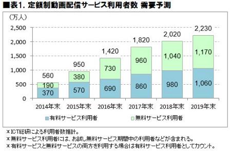 表1.定額制動画配信サービス利用者数需要予測