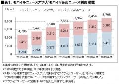 表1.モバイルニュースアプリ/モバイルWebニュース利用者数