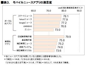 表3.モバイルニュースアプリ