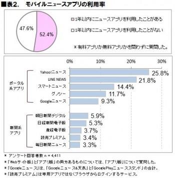 表2.モバイルニュースアプリ