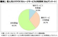 表2.個人向けクラウドストレージサービスの利用率