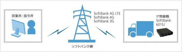 ソフトバンク無線2
